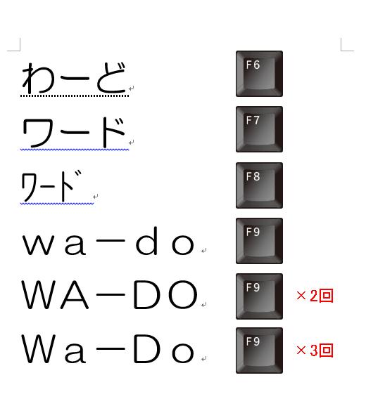 その他のファンクションキーの変換について|Wordの使い方